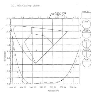 Corning Glass Coating Performance