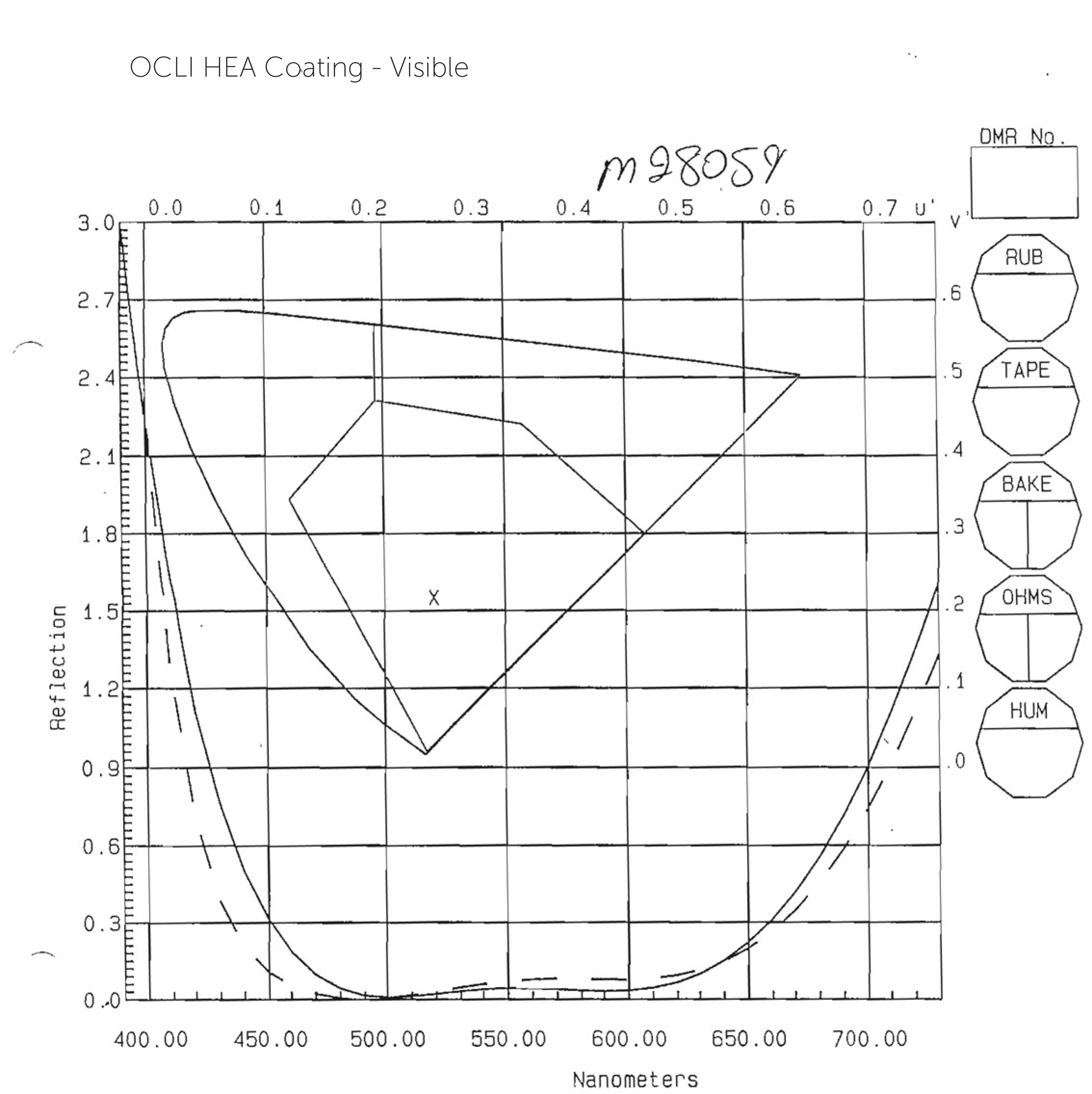 HEA BBAR 425nm-685nm, Display Glass Coating Scan