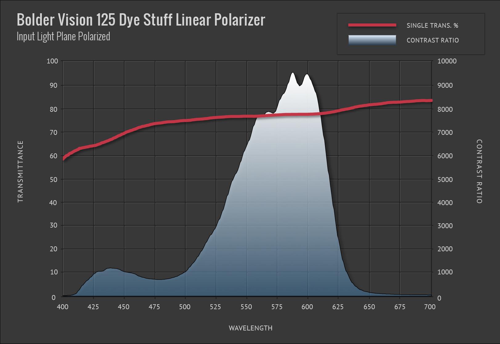 Bolder Vision 125 Dye Stuff Linear Polarizer