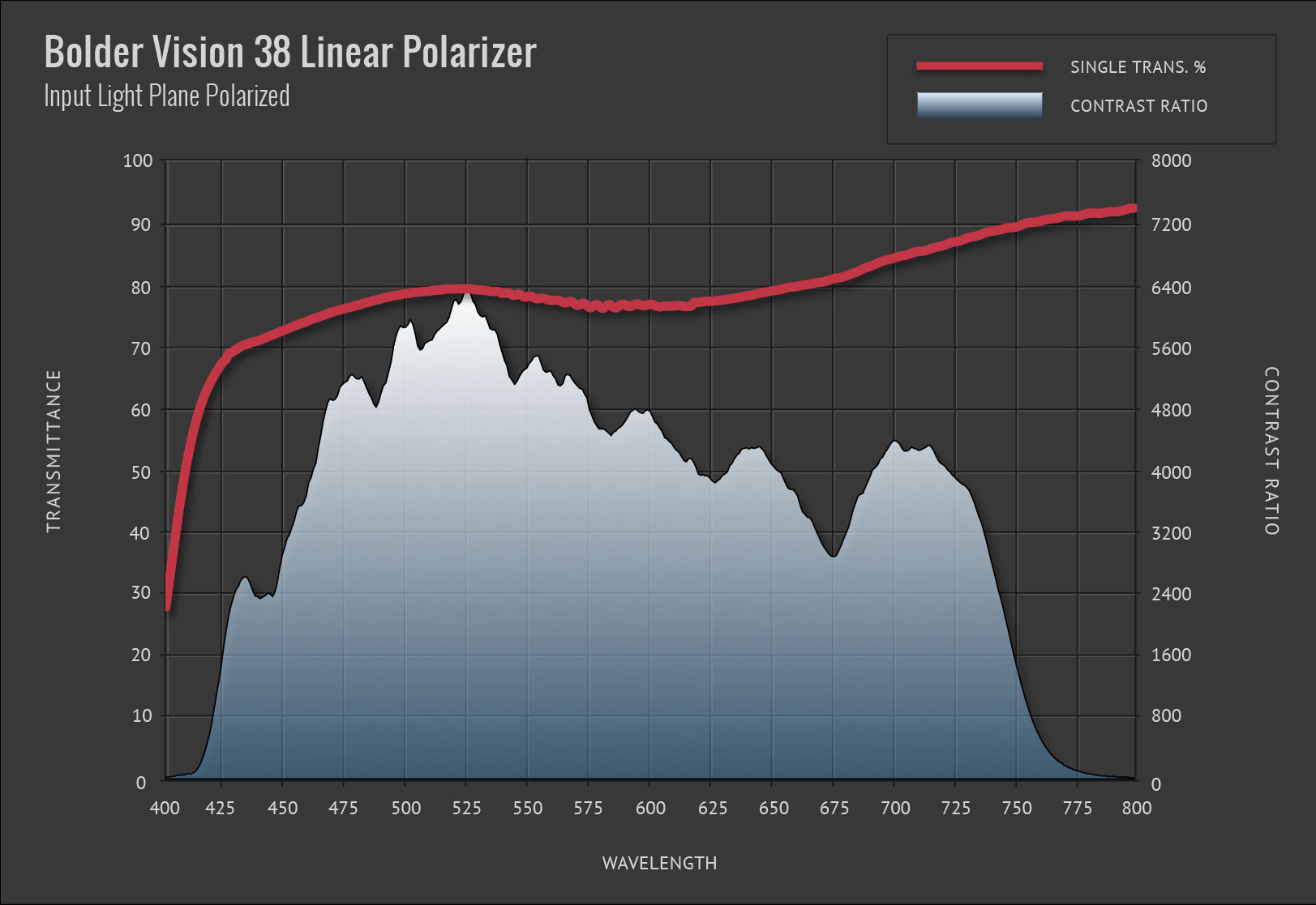 Bolder Vision 38 Linear Polarizer
