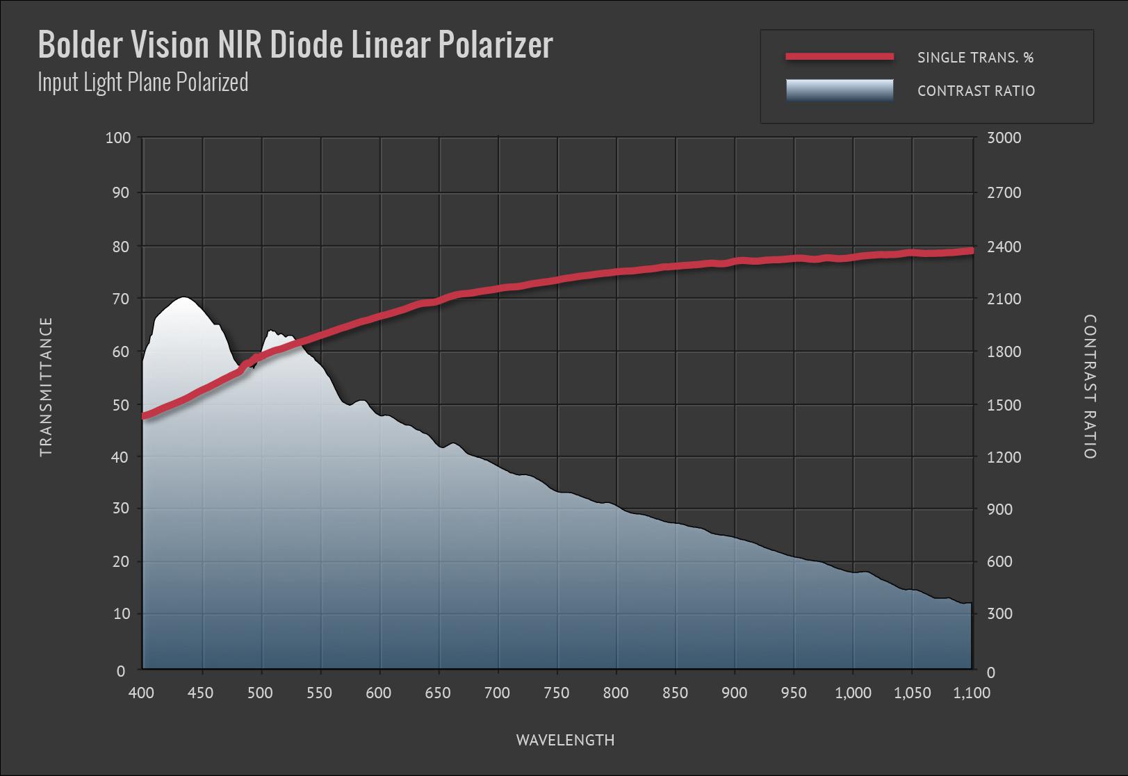 Bolder Vision NIR Diode Linear Polarizer