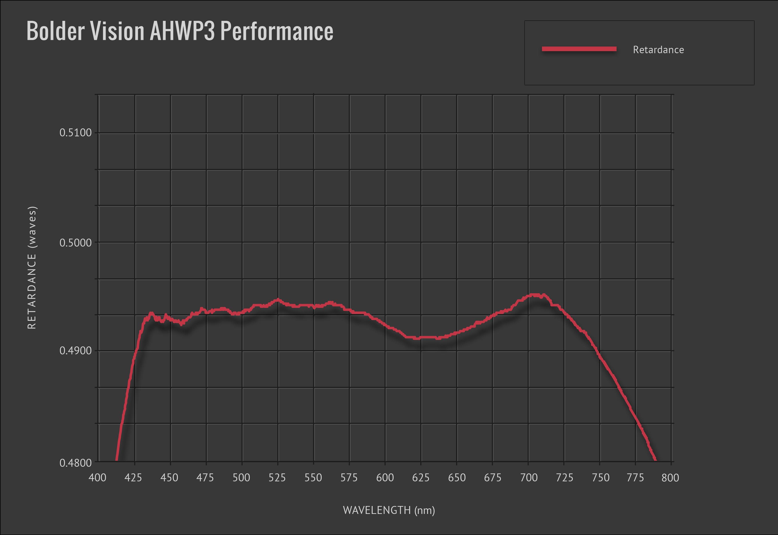 Bolder Vision AHWP3-01