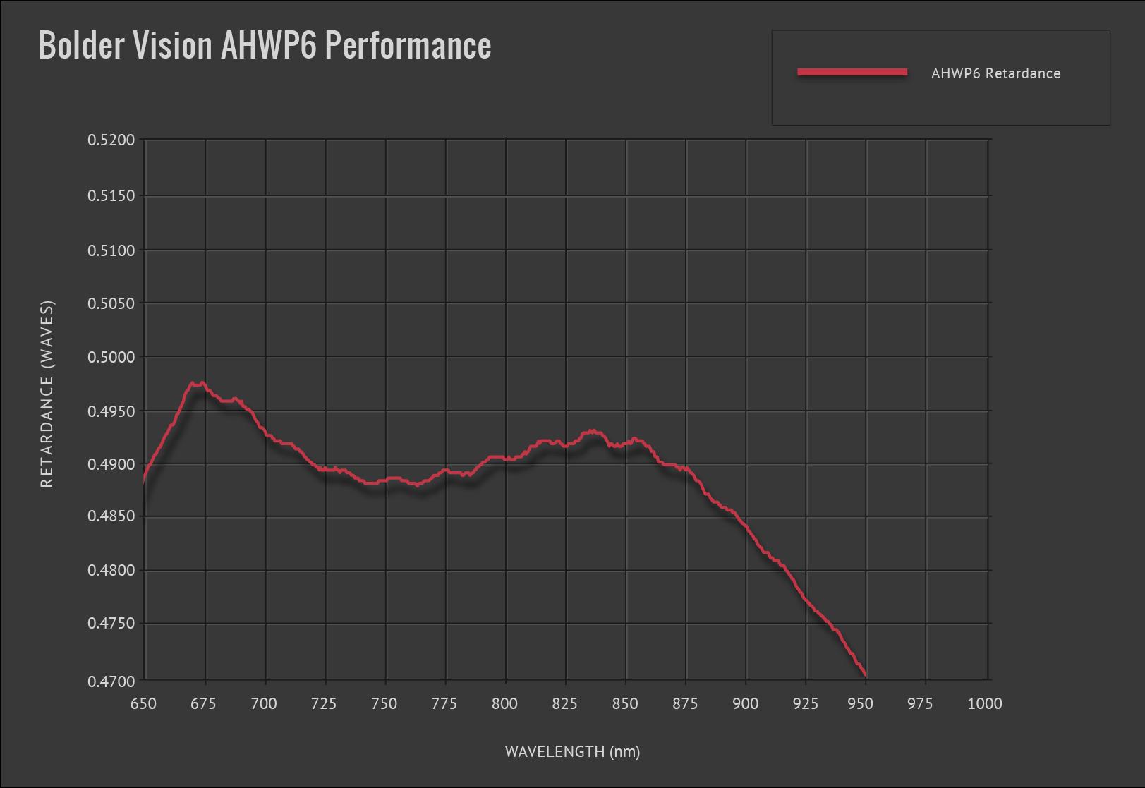 Bolder Vision Waveplate AHWP6