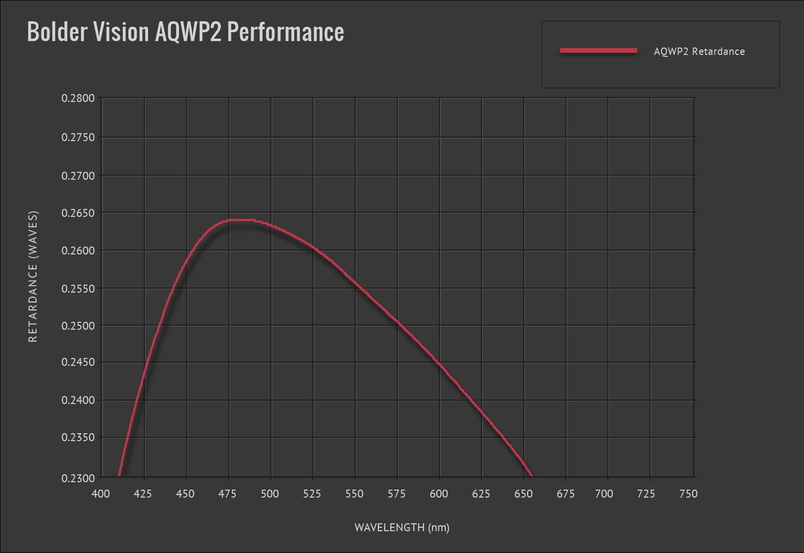 Bolder Vision Waveplate AQWP2
