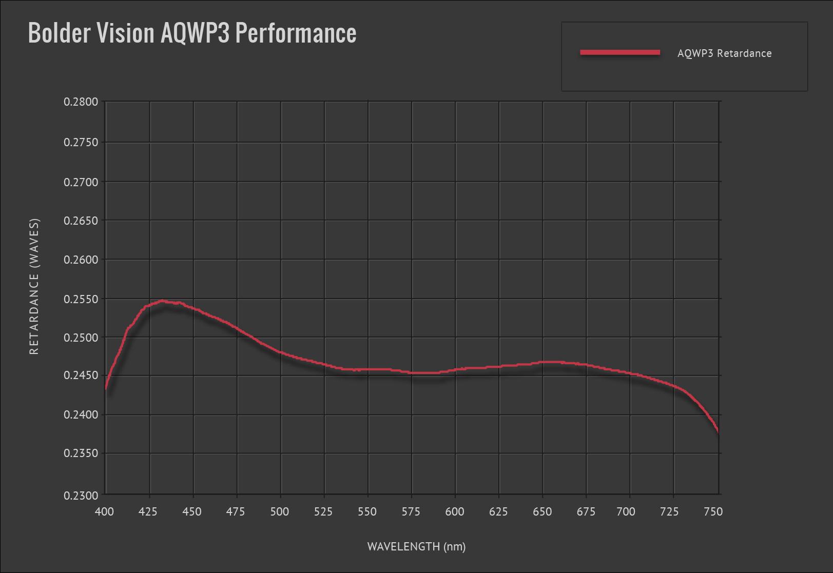 Bolder Vision Waveplate AQWP3
