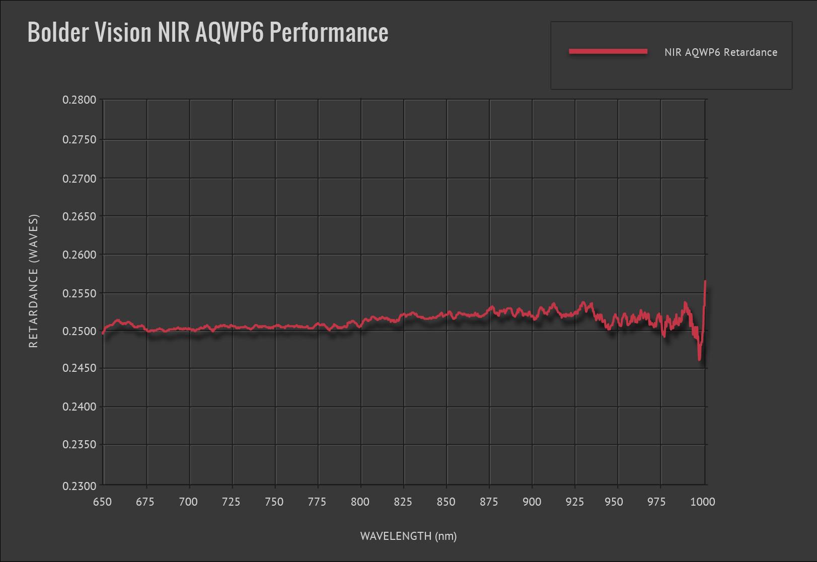 Bolder Vision Waveplate NIR AQWP6