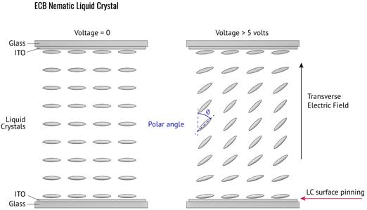 Electronically controlled birefringence (ECB) mode device cross section