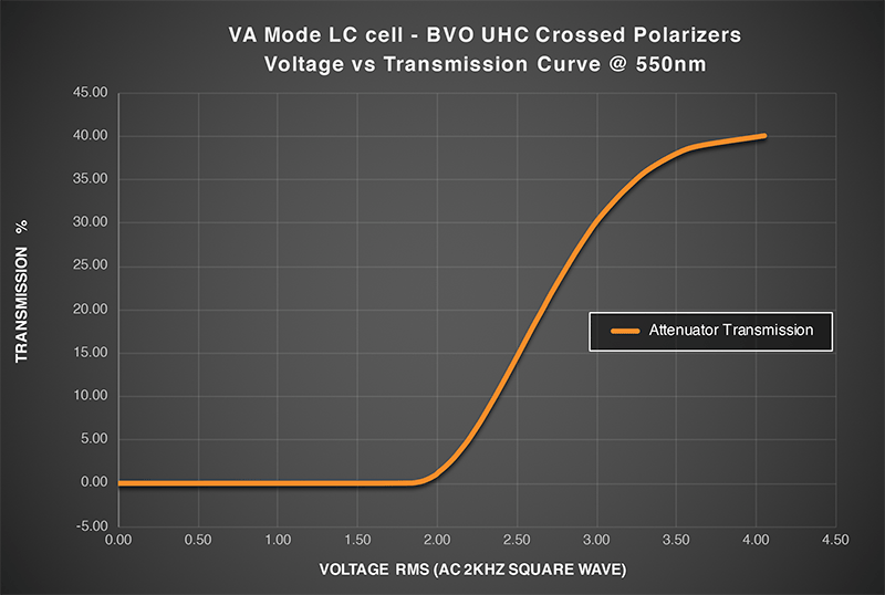 "<p style=""color: white; background-color: rgba(0, 0, 0, 1.0); border: 2px solid #f88d2b; padding: 15px 15px 15px 15px"">Standard transmission vs voltage curve of a VA Mode ultra contrast attenuator</p>"